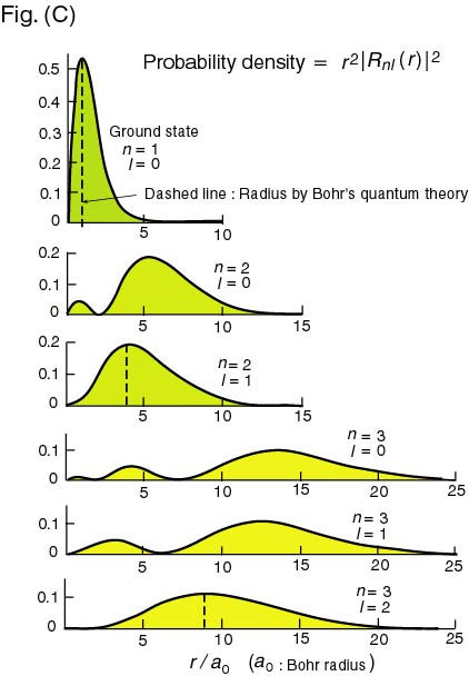 how to tell how many angular nodes an orbital has